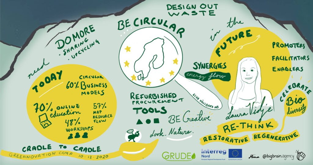 In the picture keynotespeaker Laura Vidje´s presentation as a poster with words and small pictures.