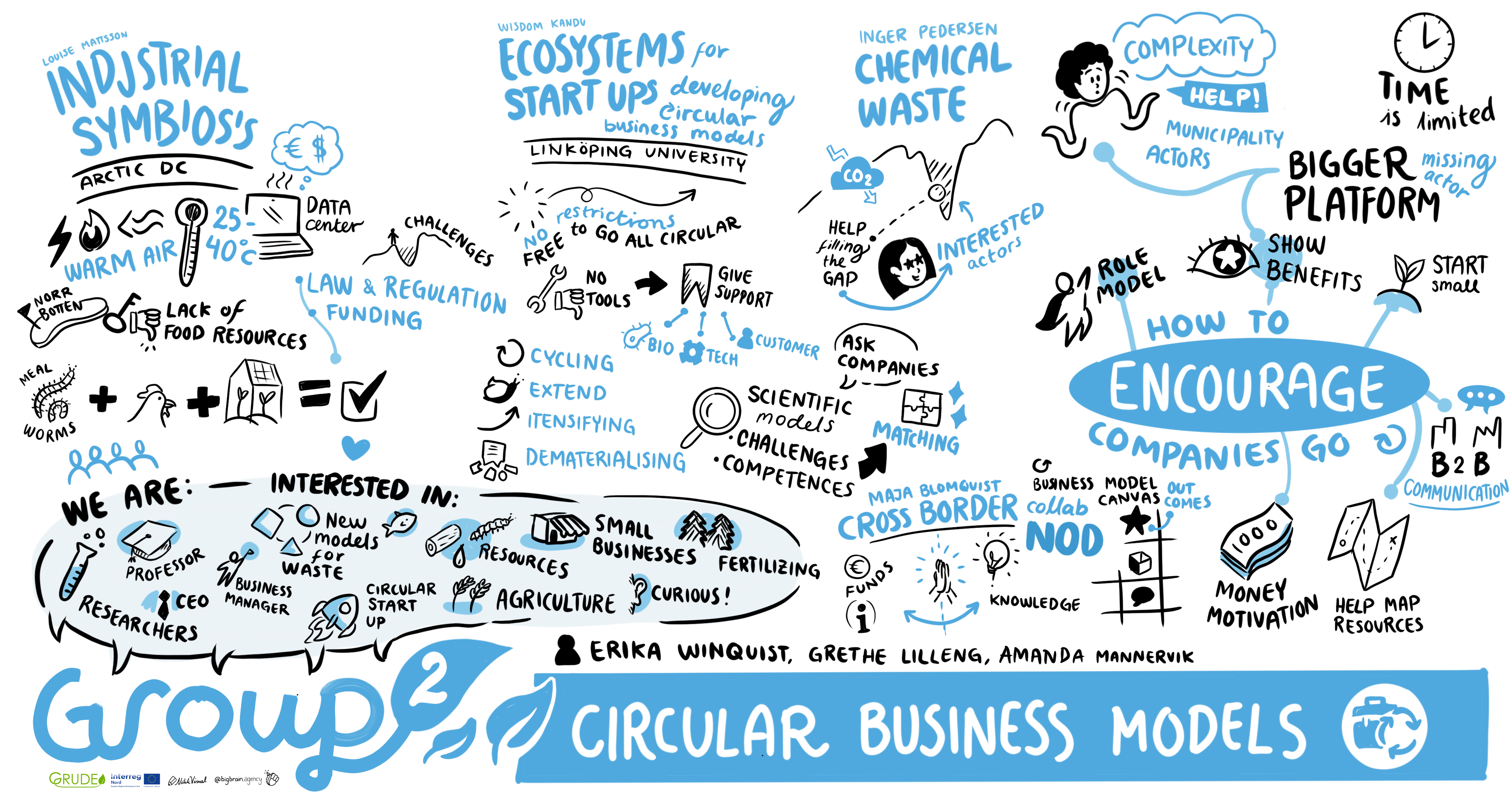 Circular Business Models – Summary from the Group Session